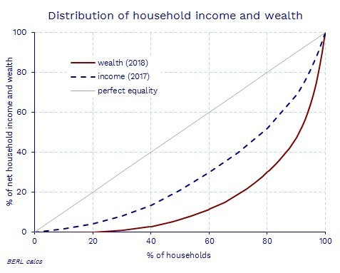 Figure 2 Distribution of household income and wealth. Source: Statistics New Zealand, BERL