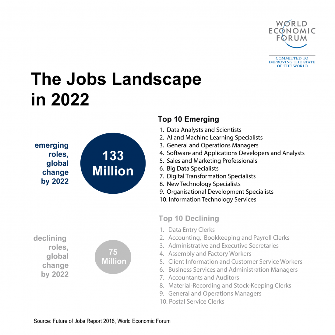 Future of work Jobs Landscape
