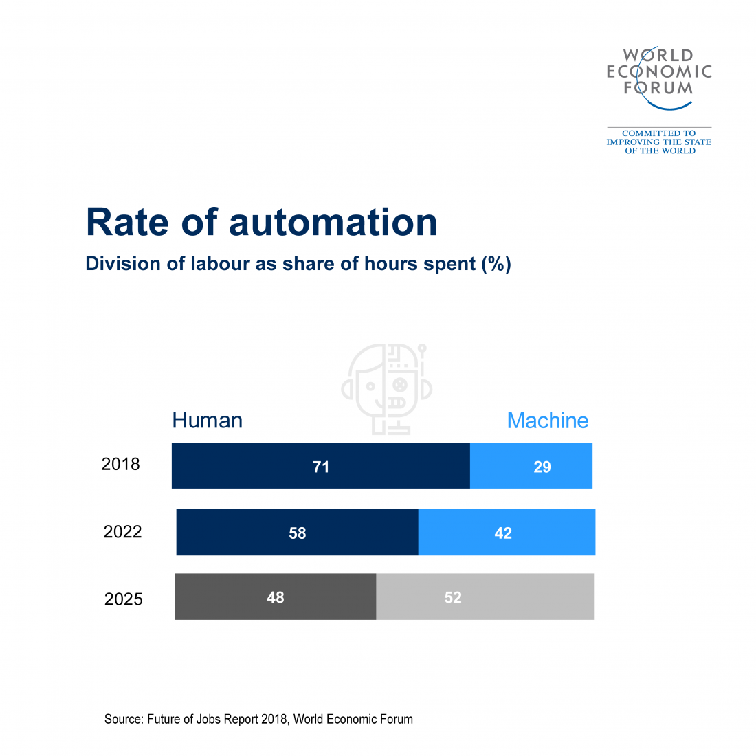 Future of work automation